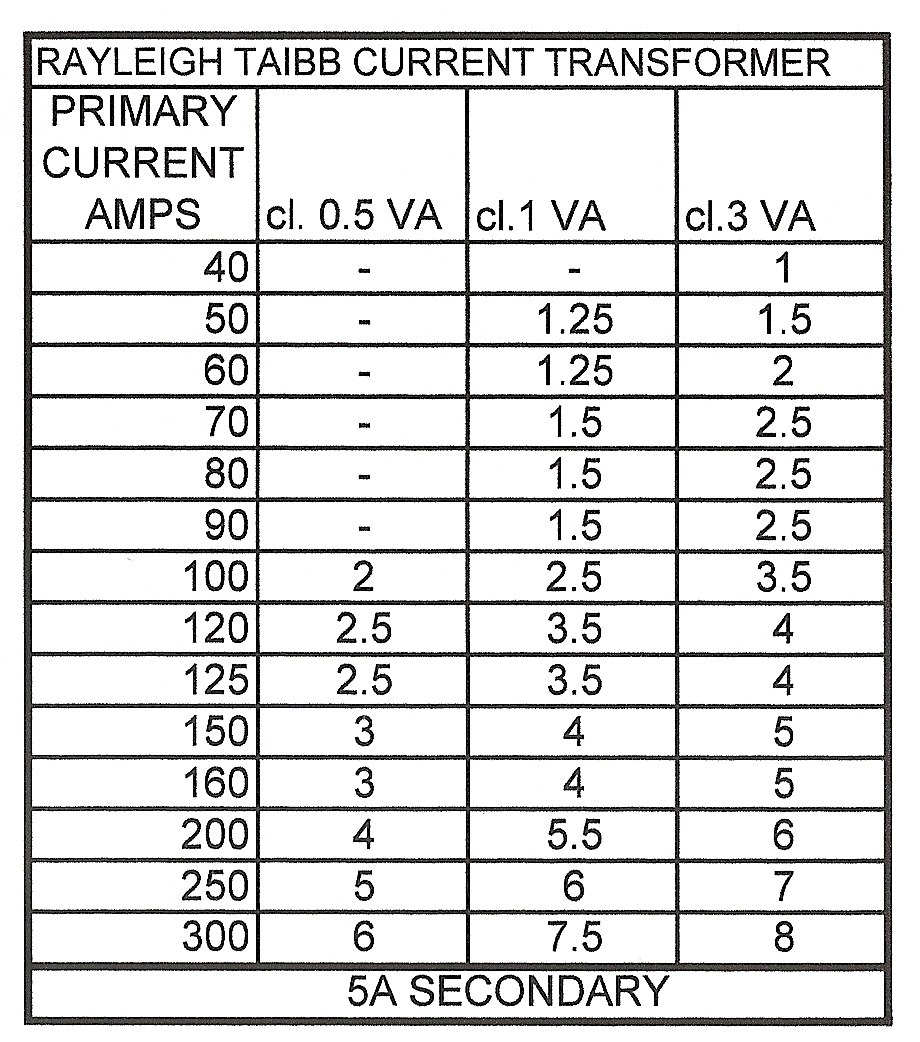 100 amp wire size chart with Current Transformer Metering Accuracy on Post wire Ohm Chart 170504 besides LineLoss  pensation 6500 furthermore Convert Hp To  s 3 Phase Calculator additionally ere Phase D 449 together with Ieee 80 Ground System Design.